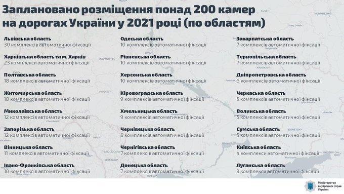 ПДД Аваков афтофиксация камеры